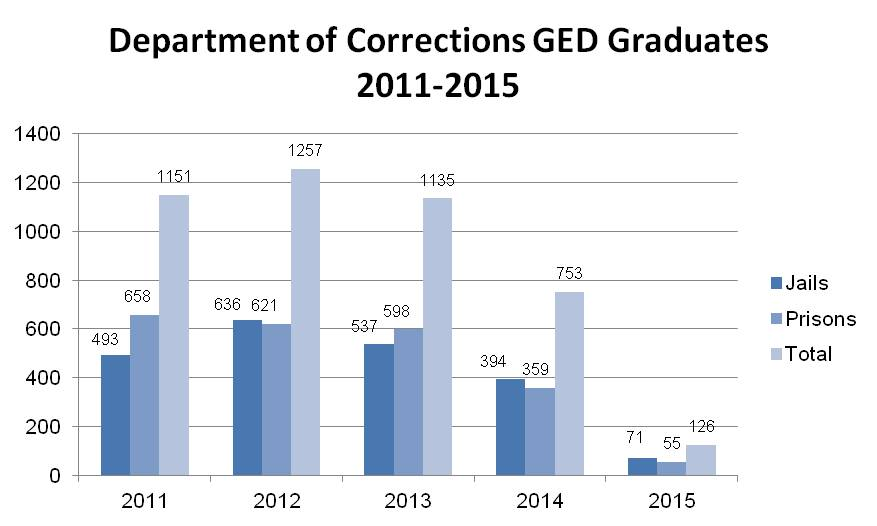 kentucky prison GED grad rates